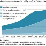 foreign workers stats - with and without LMOs